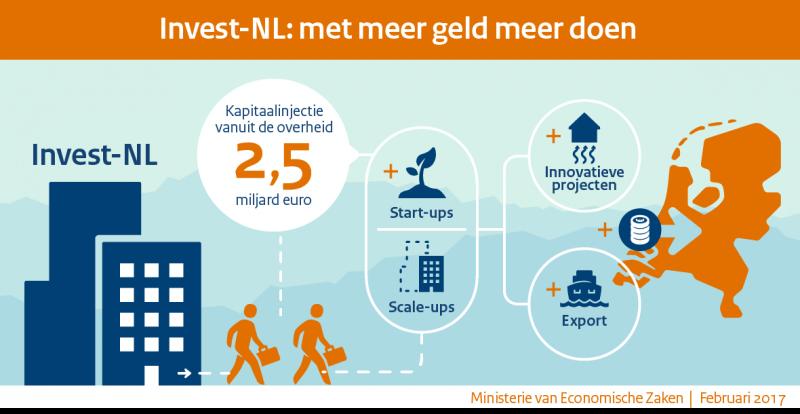Blog: Invest-NL – een nieuw investeringsfonds van de Staat
