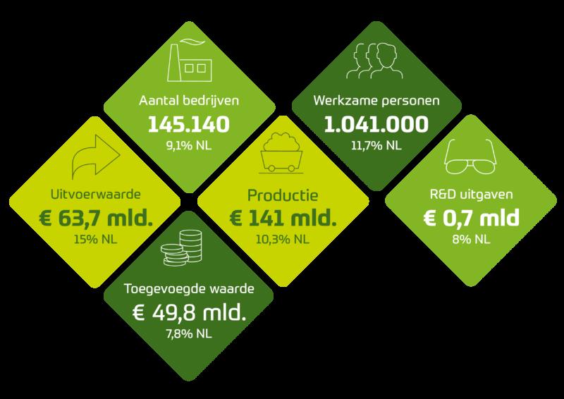 Agri & Food sector cijfers 2017